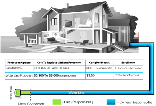 ServLine Home Example
